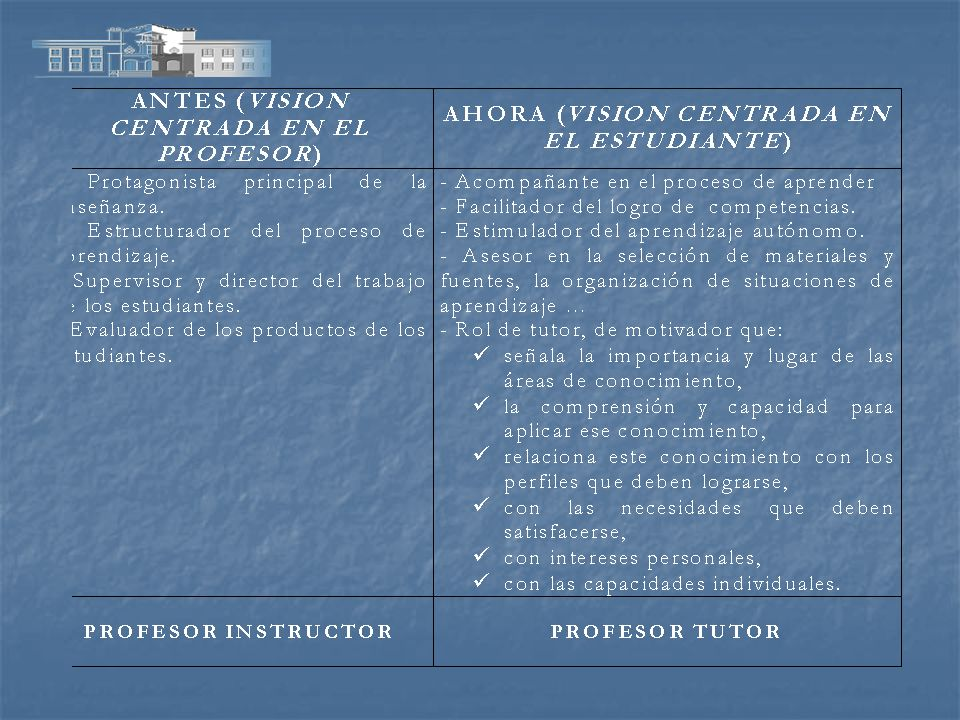 COMISIONES DE TRABAJO Comisión de Tutorías de la Facultad (C.T.F.) Comisiones de Tutorías por Titulación (C.T.T.)