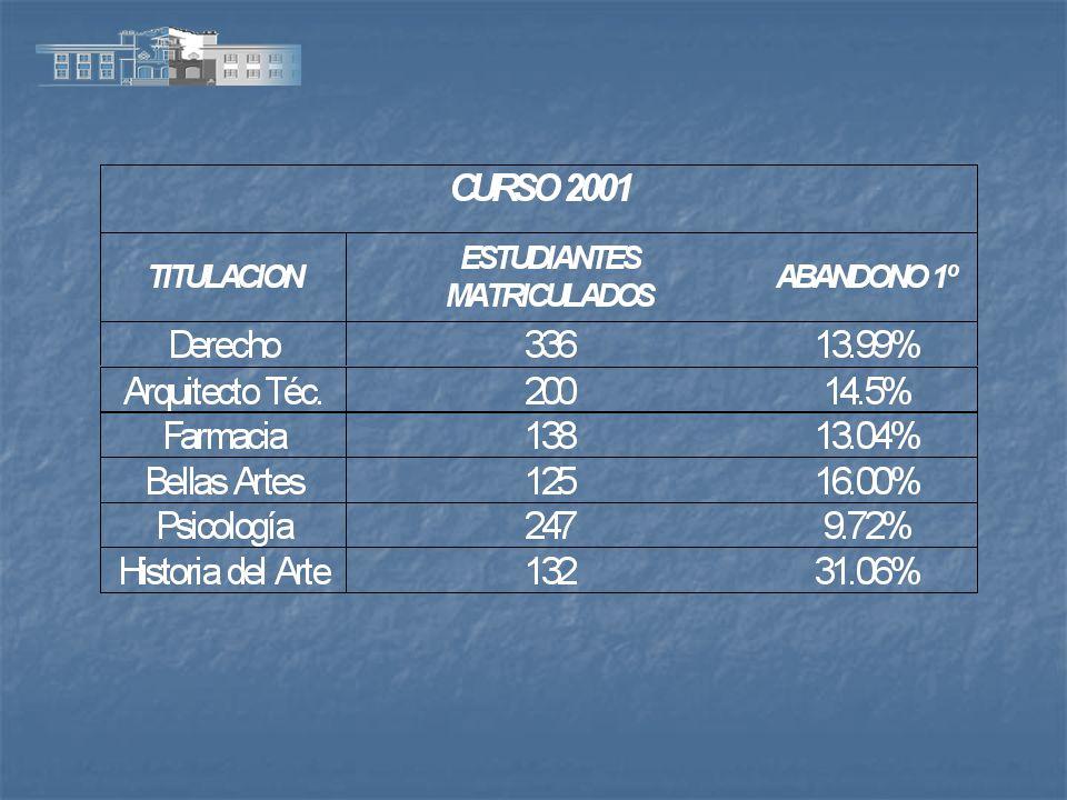 ESTUDIO SOBRE ABANDONO Y PROLONGACION Sólo el 33.1% de los estudiantes de la muestra ha terminado sus estudios.