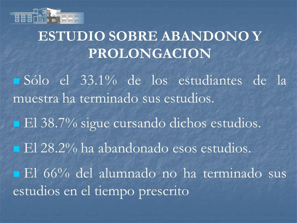 ESTUDIO SOBRE ABANDONO Y PROLONGACION Sólo el 33.1% de los estudiantes de la muestra ha terminado sus estudios. El 38.7% sigue cursando dichos estudio