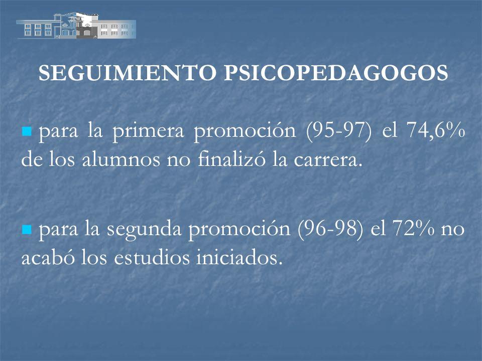 SEGUIMIENTO PSICOPEDAGOGOS para la primera promoción (95-97) el 74,6% de los alumnos no finalizó la carrera. para la segunda promoción (96-98) el 72%