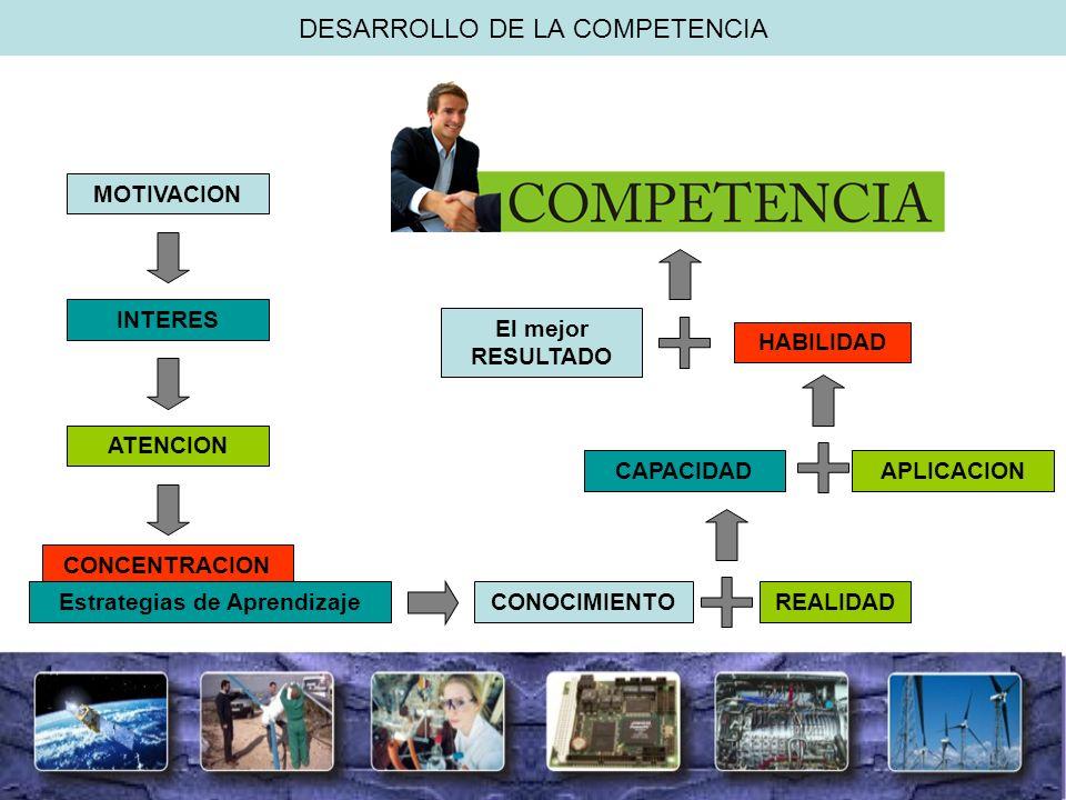 DESARROLLO DE LA COMPETENCIA MOTIVACION INTERES ATENCION CONCENTRACION Estrategias de AprendizajeREALIDAD HABILIDAD CAPACIDAD CONOCIMIENTO APLICACION