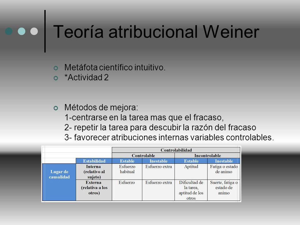 Teoría atribucional Weiner Metáfota científico intuitivo. *Actividad 2 Métodos de mejora: 1-centrarse en la tarea mas que el fracaso, 2- repetir la ta
