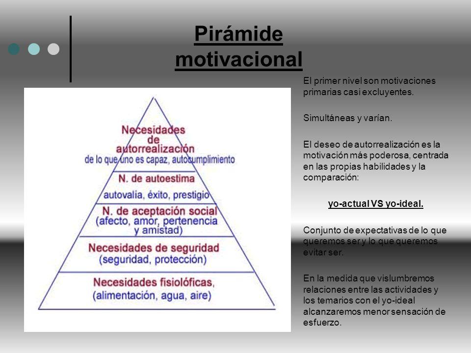 Pirámide motivacional El primer nivel son motivaciones primarias casi excluyentes. Simultáneas y varían. El deseo de autorrealización es la motivación