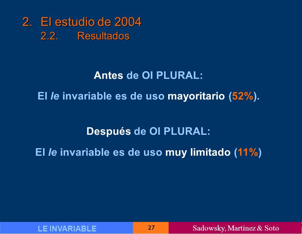 27 LE INVARIABLE Sadowsky, Martínez & Soto 2.El estudio de 2004 2.2.Resultados Antes de OI PLURAL: El le invariable es de uso mayoritario (52%).