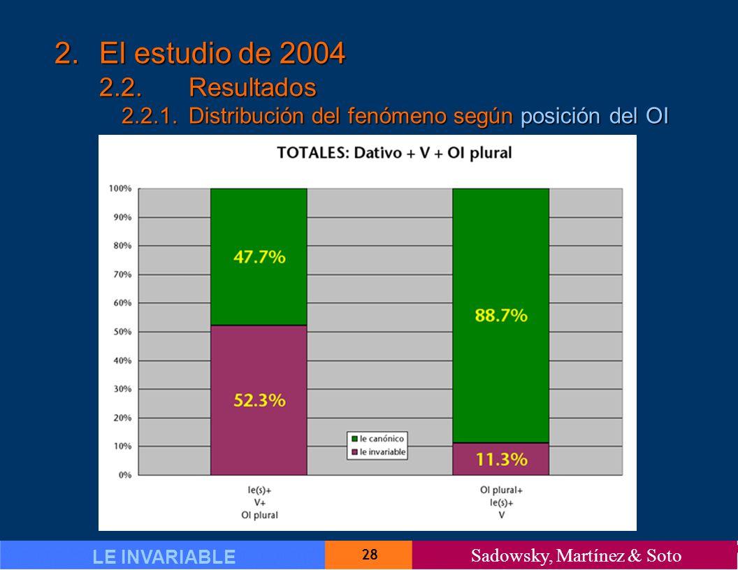 28 LE INVARIABLE Sadowsky, Martínez & Soto 2.El estudio de 2004 2.2.Resultados 2.2.1.Distribución del fenómeno según posición del OI