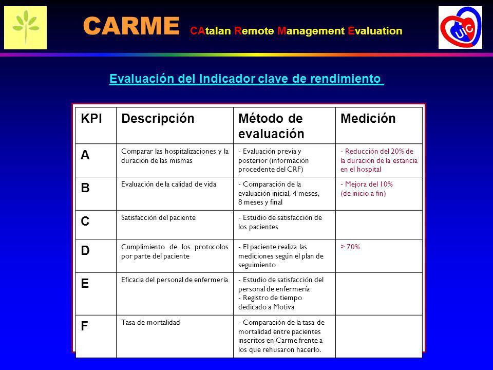 KPIDescripciónMétodo de evaluación Medición A Comparar las hospitalizaciones y la duración de las mismas - Evaluación previa y posterior (información