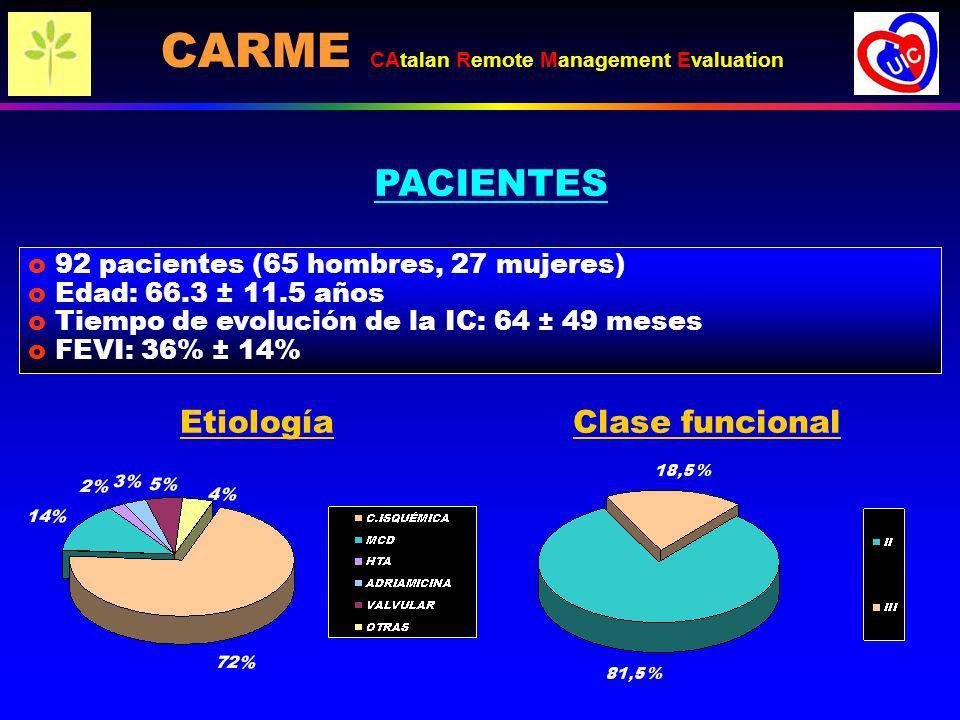 o 92 pacientes (65 hombres, 27 mujeres) o Edad: 66.3 ± 11.5 años o Tiempo de evolución de la IC: 64 ± 49 meses o FEVI: 36% ± 14% PACIENTES EtiologíaCl