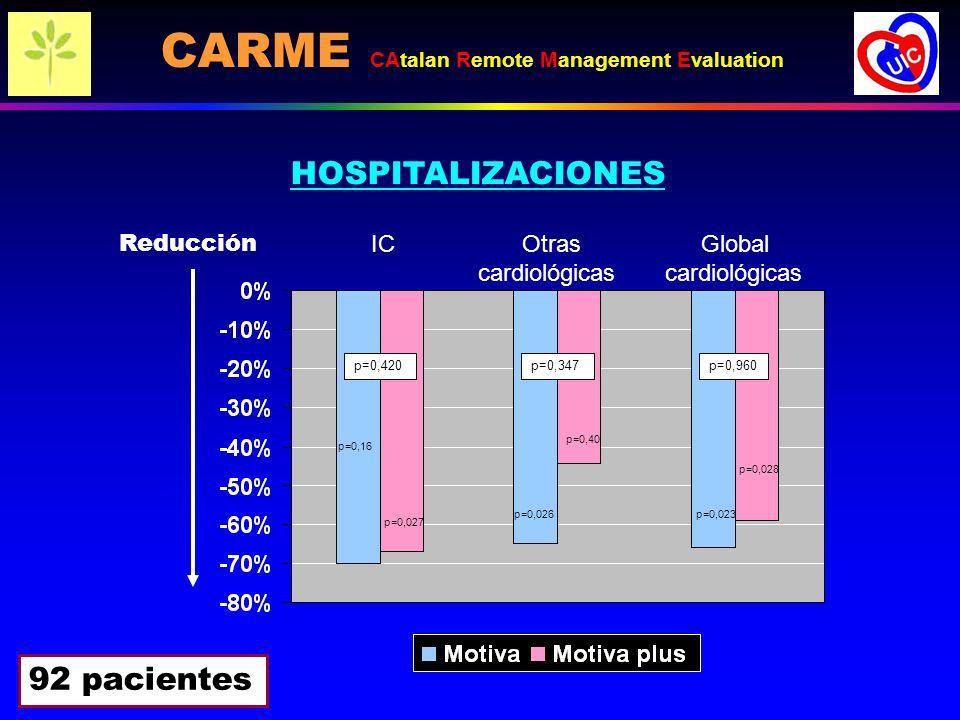 92 pacientes Reducción IC Otras Global cardiológicas cardiológicas p=0,420p=0,347 p=0,960 p=0,027 p=0,16 p=0,40 p=0,026p=0,023 p=0,028 HOSPITALIZACION