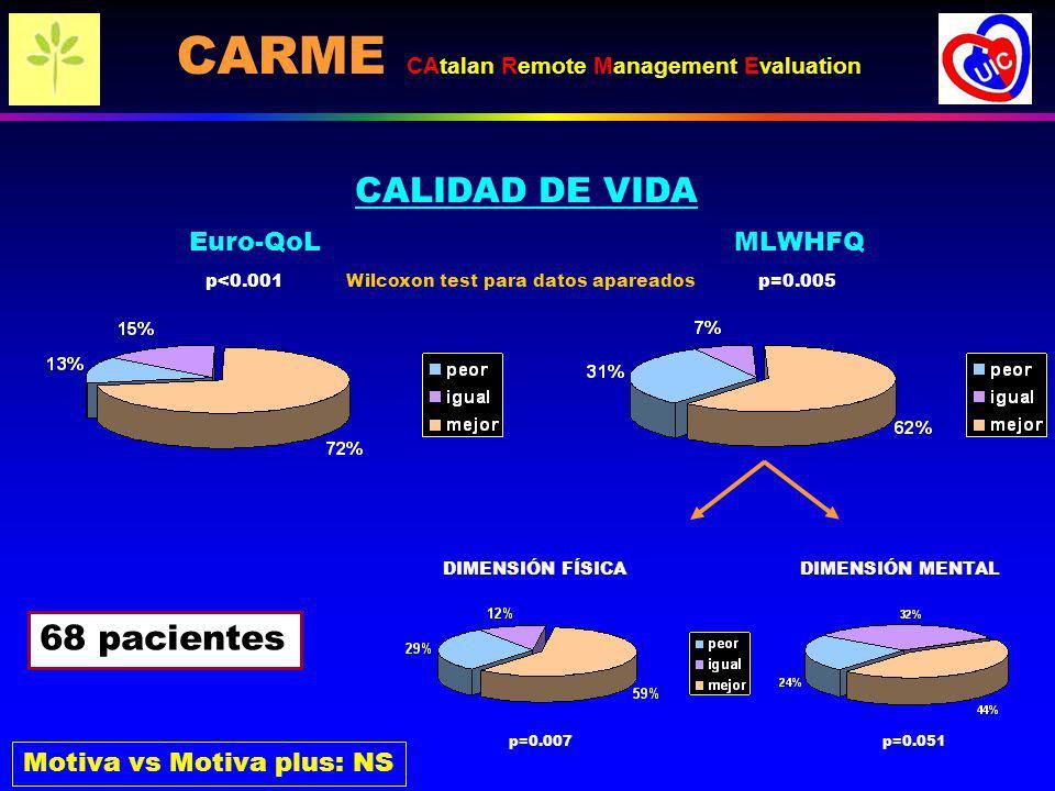 Euro-QoL CALIDAD DE VIDA MLWHFQ 68 pacientes DIMENSIÓN FÍSICADIMENSIÓN MENTAL p=0.007p=0.051 Motiva vs Motiva plus: NS p<0.001 Wilcoxon test para dato