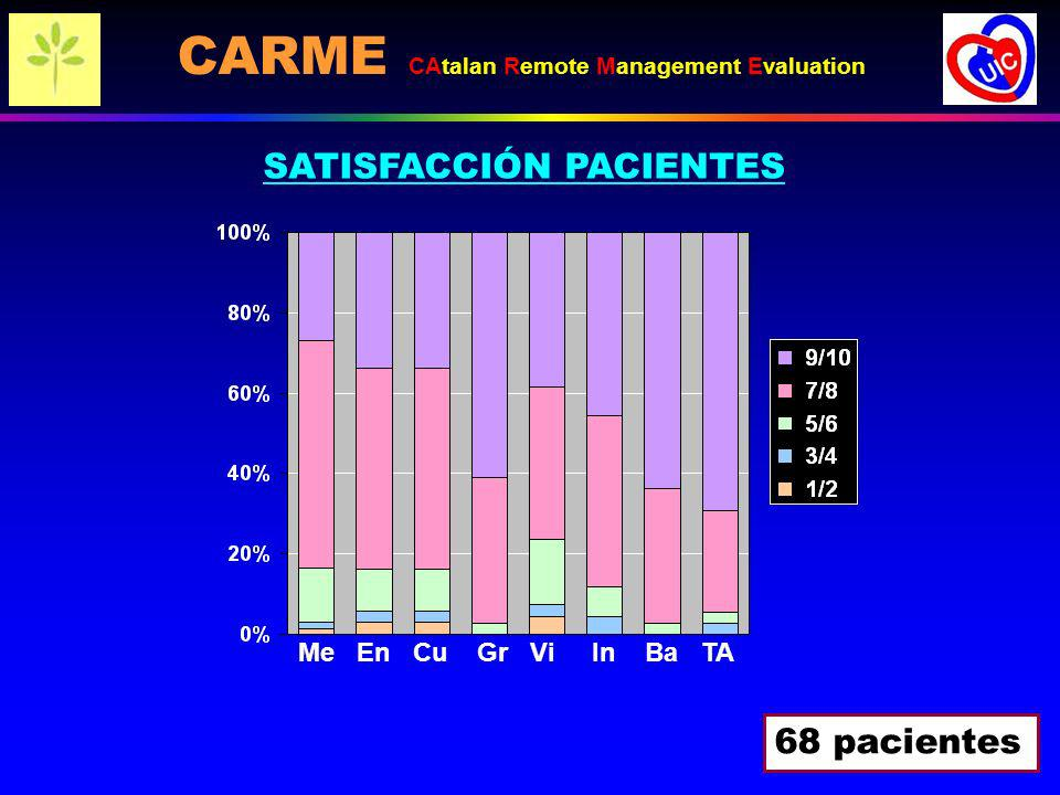 Me En Cu Gr Vi In Ba TA SATISFACCIÓN PACIENTES 68 pacientes CARME CAtalan Remote Management Evaluation