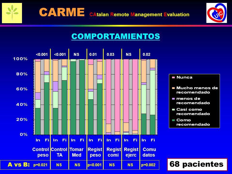 <0.001 NS 0.01 0.030.02 Control Control Tomar Regist Regist Regist Comu peso TA Med peso comi ejerc datos COMPORTAMIENTOS 68 pacientes A vs B: p=0.021