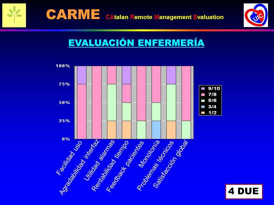EVALUACIÓN ENFERMERÍA 4 DUE Facilidad uso Utilidad alarmas Rentabilidad tiempo Feedback pacientes Monotonía Problemas técnicos Satisfacción global Agr