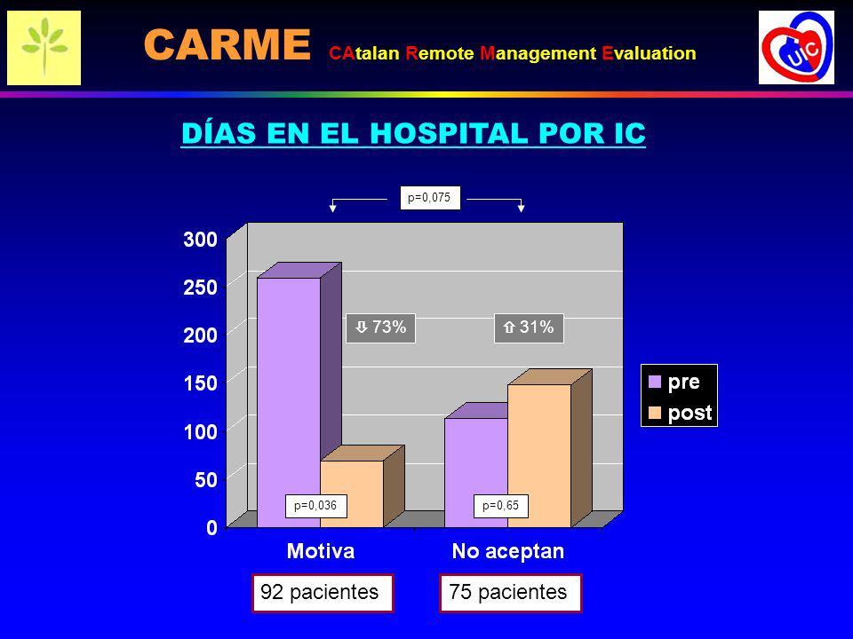 DÍAS EN EL HOSPITAL POR IC 92 pacientes75 pacientes 73% 31% p=0,075 p=0,036p=0,65 CARME CAtalan Remote Management Evaluation