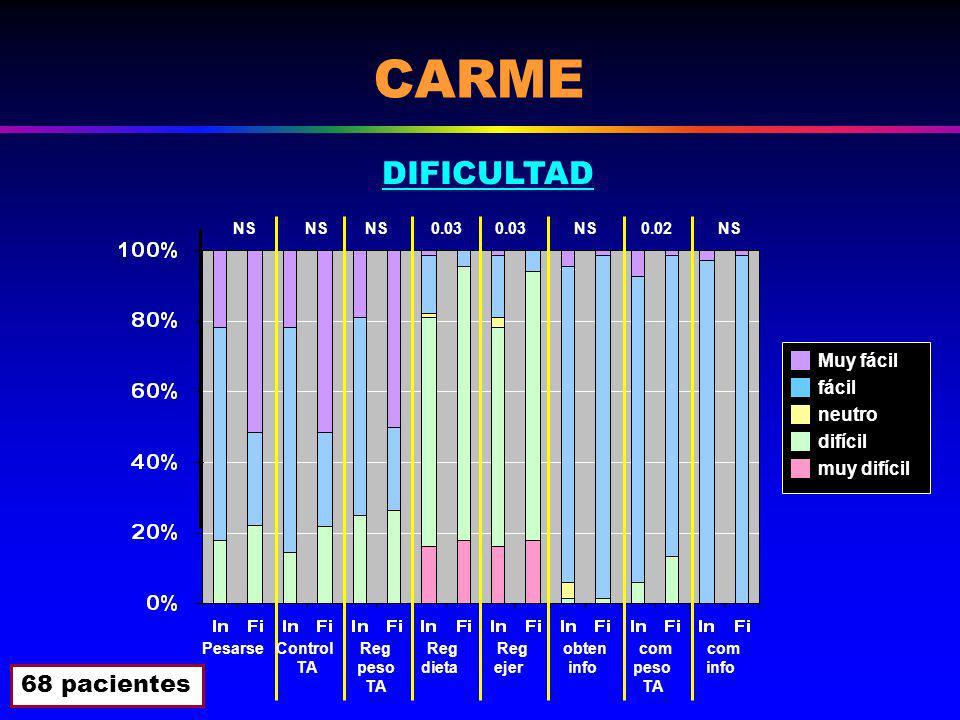 NS 0.03 Pesarse Control Reg Reg Reg obten com com TA peso dieta ejer info peso info TA TA 0.02 NS Muy fácil fácil neutro difícil muy difícil CARME DIFICULTAD 68 pacientes