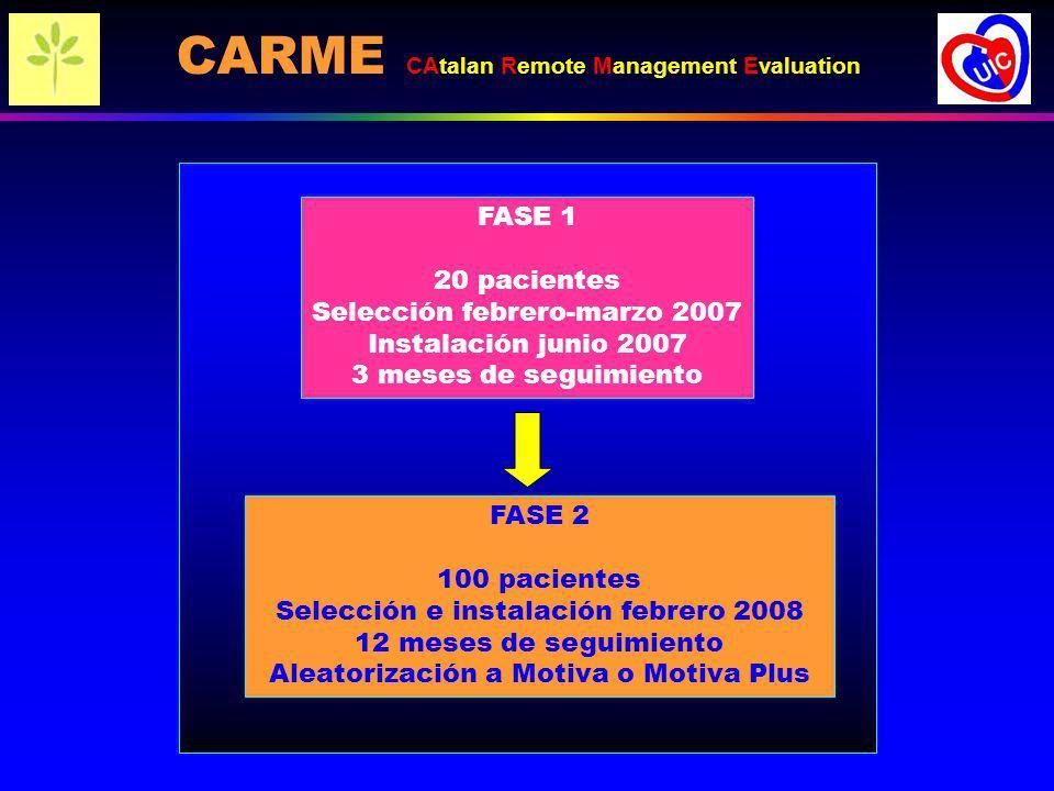 FASE 1 20 pacientes Selección febrero-marzo 2007 Instalación junio 2007 3 meses de seguimiento FASE 2 100 pacientes Selección e instalación febrero 2008 12 meses de seguimiento Aleatorización a Motiva o Motiva Plus CARME CAtalan Remote Management Evaluation