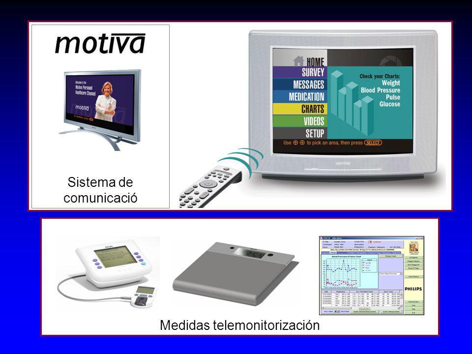 Sistema de comunicació Medidas telemonitorización