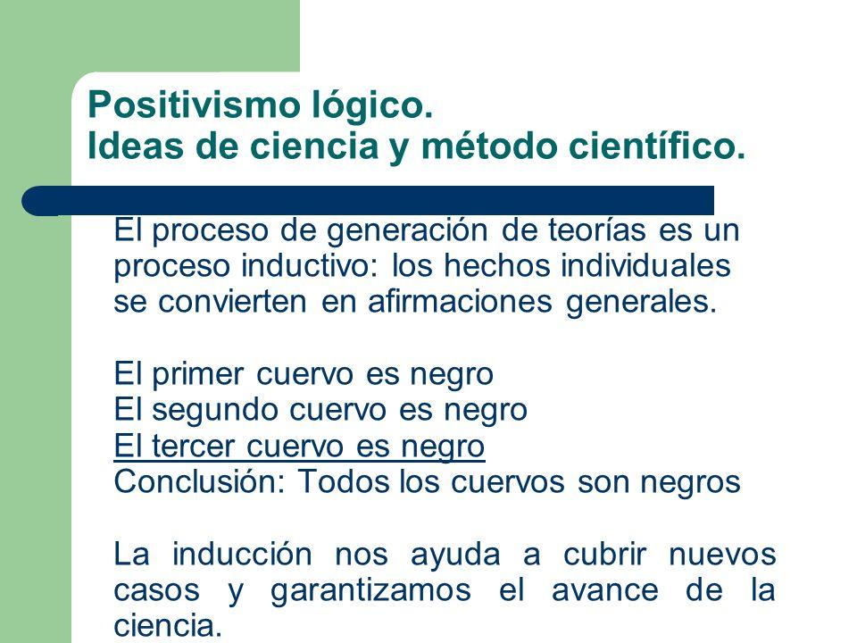 Positivismo lógico. Ideas de ciencia y método científico. El proceso de generación de teorías es un proceso inductivo: los hechos individuales se conv