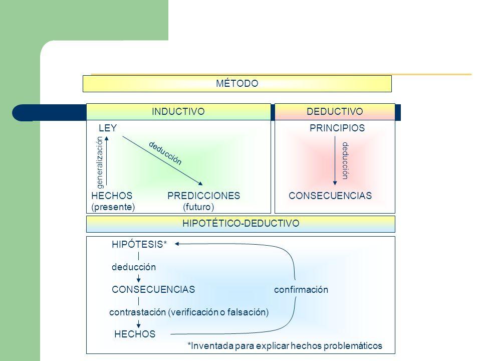 LEY HECHOS PREDICCIONES (presente) (futuro) PRINCIPIOS CONSECUENCIAS INDUCTIVODEDUCTIVO MÉTODO HIPOTÉTICO-DEDUCTIVO HIPÓTESIS* deducción CONSECUENCIAS