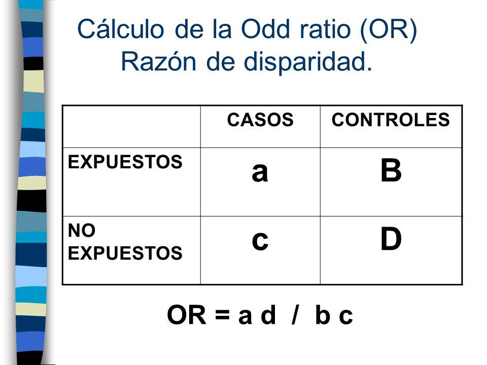 Cálculo de la Odd ratio (OR) Razón de disparidad. CASOSCONTROLES EXPUESTOS aB NO EXPUESTOS cD OR = a d / b c