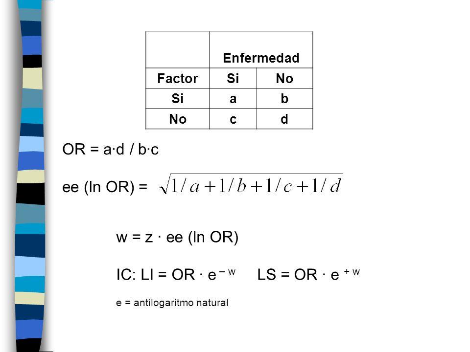 Enfermedad FactorSiNo Siab Nocd OR = ad / bc ee (ln OR) = w = z ee (ln OR) IC: LI = OR e – w LS = OR e + w e = antilogaritmo natural