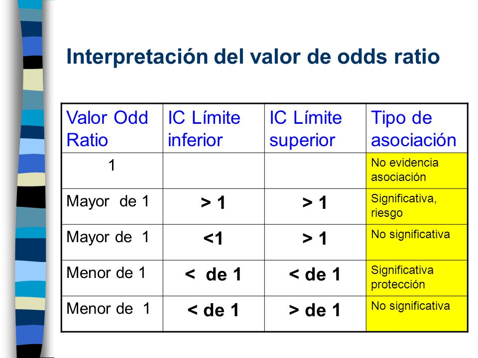Interpretación del valor de odds ratio Valor Odd Ratio IC Límite inferior IC Límite superior Tipo de asociación 1 No evidencia asociación Mayor de 1 >