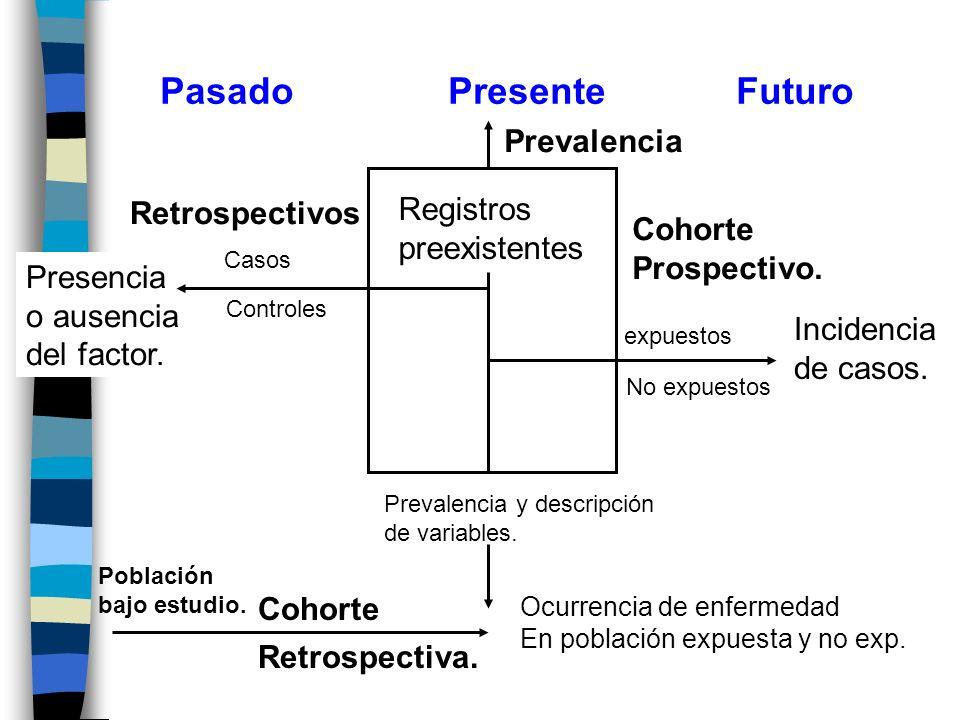 PasadoPresenteFuturo Prevalencia Registros preexistentes Cohorte Prospectivo. expuestos No expuestos Incidencia de casos. Casos Controles Retrospectiv