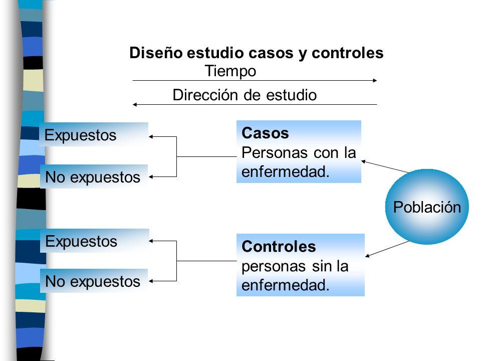 Diseño estudio casos y controles Expuestos No expuestos Expuestos No expuestos Casos Personas con la enfermedad. Controles personas sin la enfermedad.