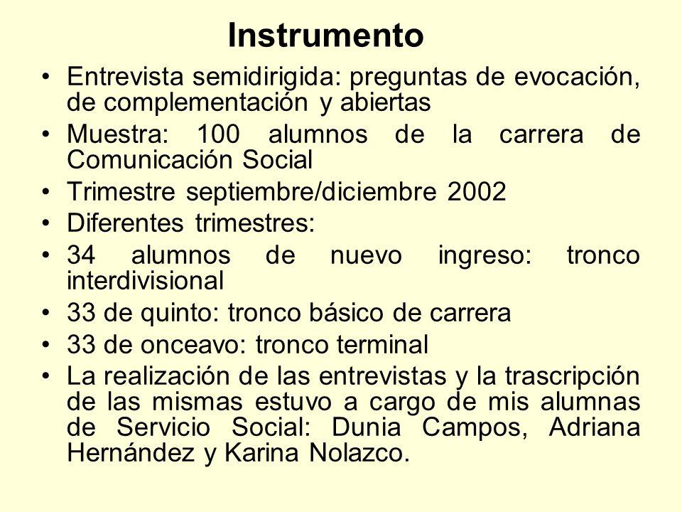 Instrumento Entrevista semidirigida: preguntas de evocación, de complementación y abiertas Muestra: 100 alumnos de la carrera de Comunicación Social T