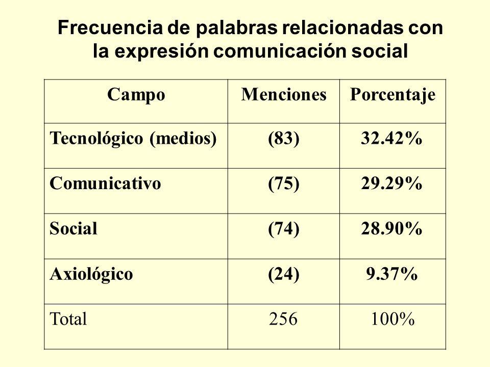 Frecuencia de palabras relacionadas con la expresión comunicación social CampoMencionesPorcentaje Tecnológico (medios)(83)32.42% Comunicativo(75)29.29