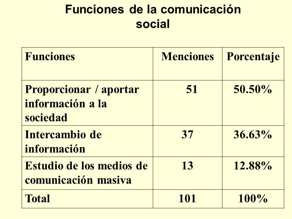 Funciones de la comunicación social FuncionesMencionesPorcentaje Proporcionar / aportar información a la sociedad 5150.50% Intercambio de información