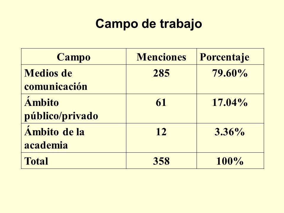 Campo de trabajo CampoMencionesPorcentaje Medios de comunicación 28579.60% Ámbito público/privado 6117.04% Ámbito de la academia 123.36% Total358100%