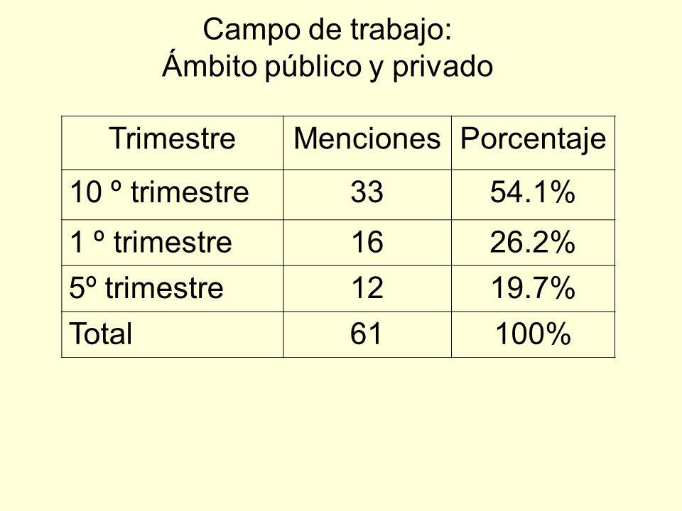 Campo de trabajo: Ámbito público y privado TrimestreMencionesPorcentaje 10 º trimestre3354.1% 1 º trimestre1626.2% 5º trimestre1219.7% Total61100%