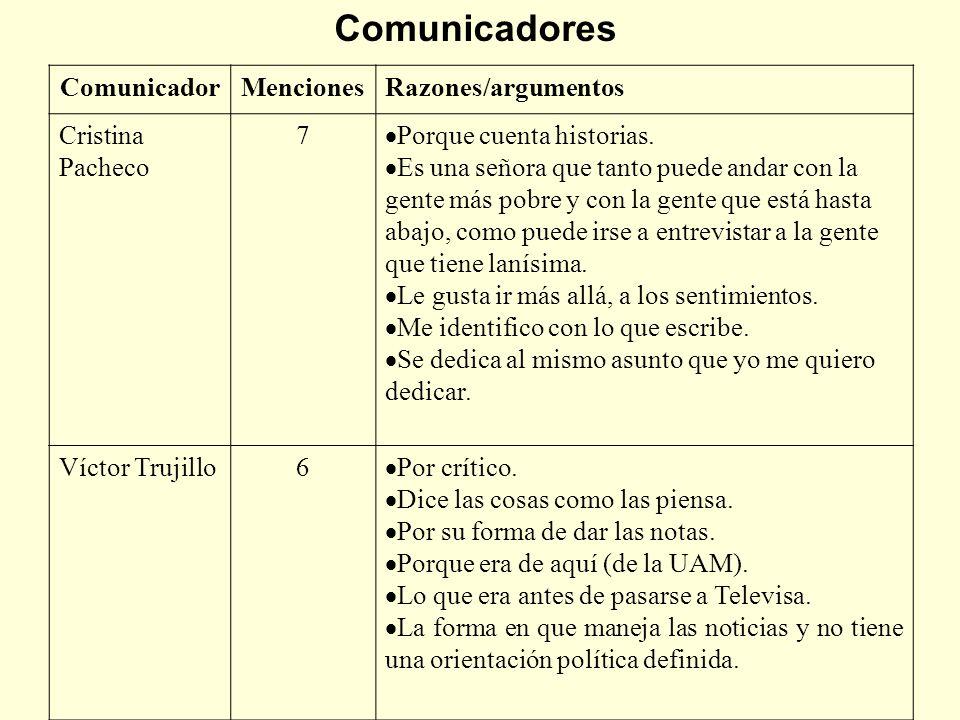 Comunicadores ComunicadorMencionesRazones/argumentos Cristina Pacheco 7 Porque cuenta historias. Es una señora que tanto puede andar con la gente más