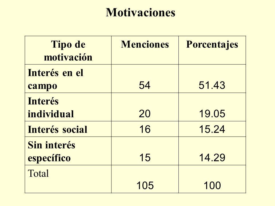 Motivaciones Tipo de motivación MencionesPorcentajes Interés en el campo 5451.43 Interés individual 2019.05 Interés social 1615.24 Sin interés específ