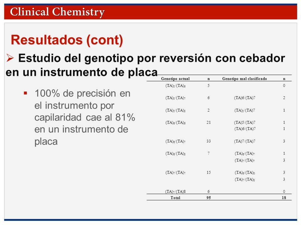 © Copyright 2009 by the American Association for Clinical Chemistry Resultados (cont) Genotipo actualnGenotipo mal clasificadon (TA) 5 /(TA) 6 5­­0 (T