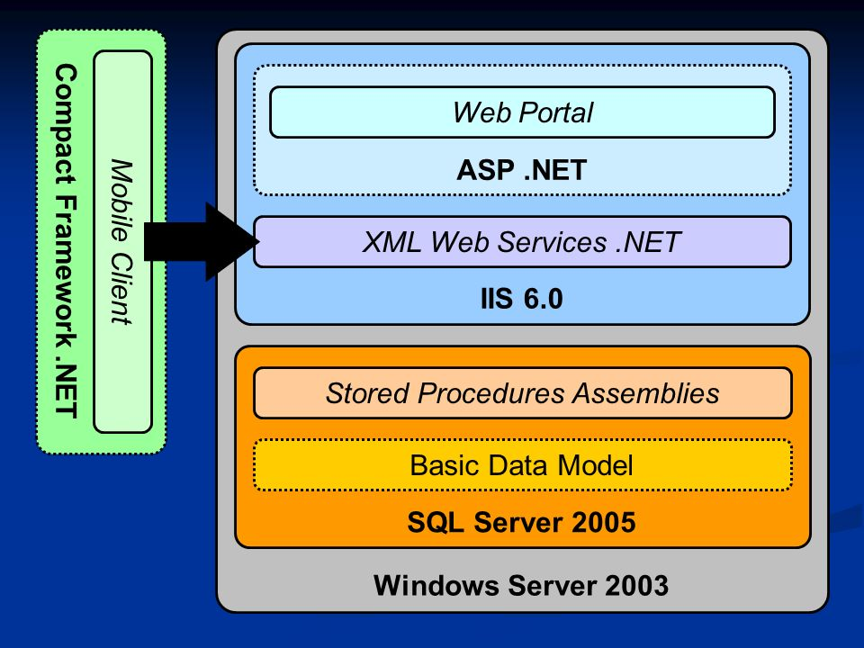 Compact Framework.NET Mobile Client Windows Server 2003 IIS 6.0 SQL Server 2005 Stored Procedures Assemblies Basic Data Model XML Web Services.NET ASP