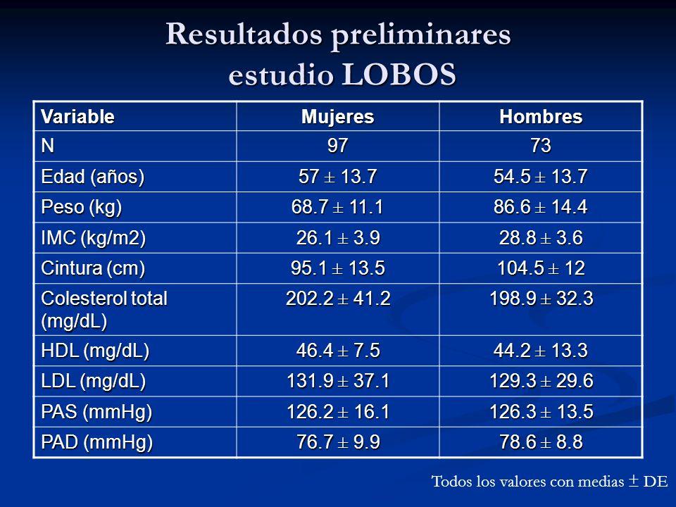 Resultados preliminares estudio LOBOS VariableMujeresHombres N9773 Edad (años) 57 ± 13.7 54.5 ± 13.7 Peso (kg) 68.7 ± 11.1 86.6 ± 14.4 IMC (kg/m2) 26.
