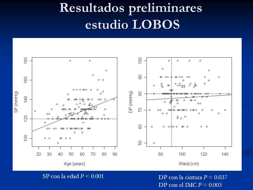 Resultados preliminares estudio LOBOS SP con la edad P < 0.001 DP con la cintura P = 0.037 DP con el IMC P = 0.003
