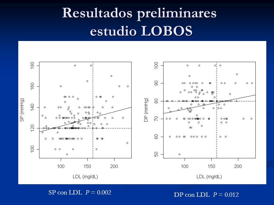 Resultados preliminares estudio LOBOS SP con LDL P = 0.002 DP con LDL P = 0.012