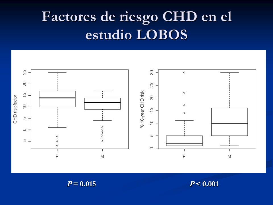 Factores de riesgo CHD en el estudio LOBOS P = 0.015 P < 0.001