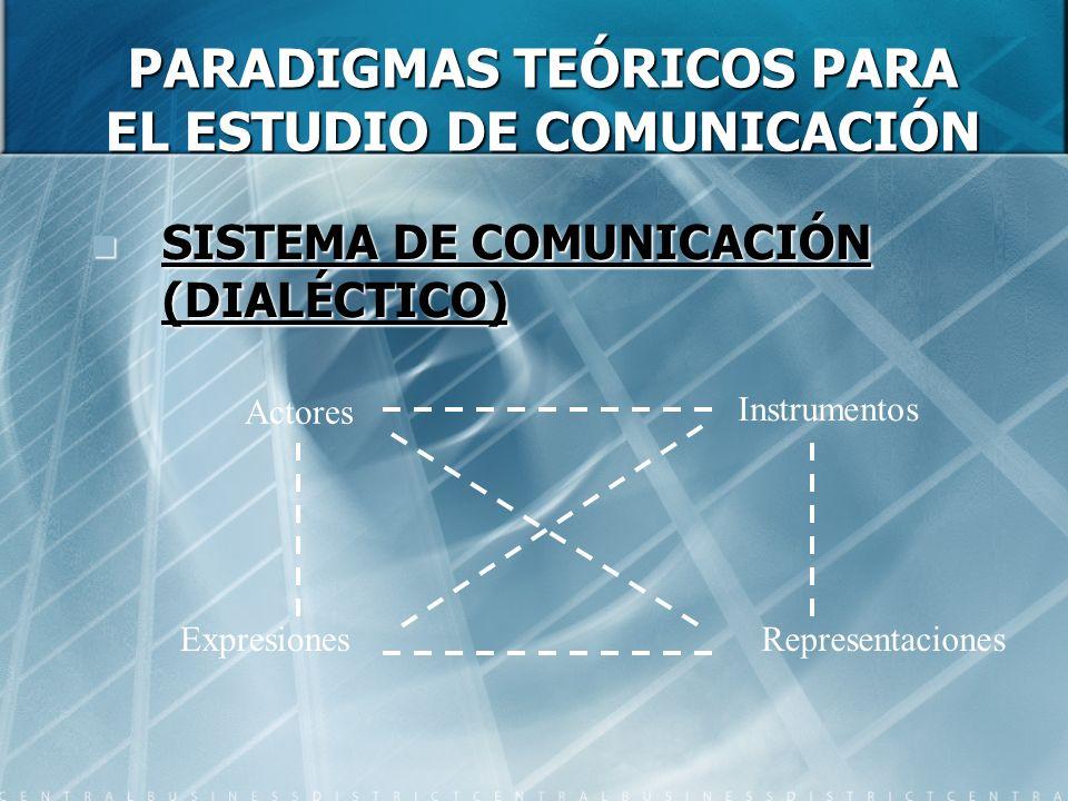 PARADIGMAS TEÓRICOS PARA EL ESTUDIO DE COMUNICACIÓN SISTEMA DE COMUNICACIÓN (DIALÉCTICO) SISTEMA DE COMUNICACIÓN (DIALÉCTICO) Actores Instrumentos ExpresionesRepresentaciones