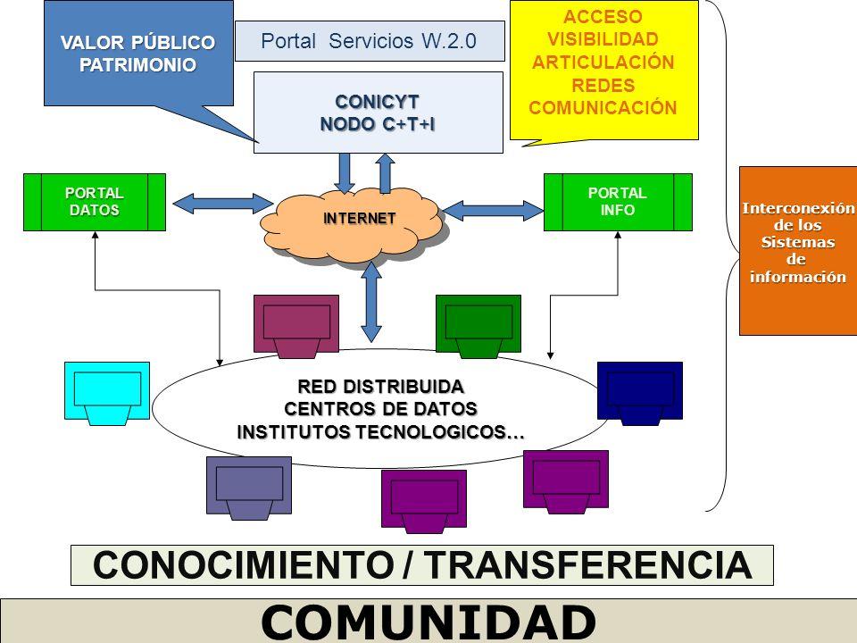 Portal Servicios W.2.0 CONICYT NODO C+T+I PORTALDATOS PORTAL INFO INTERNET RED DISTRIBUIDA CENTROS DE DATOS INSTITUTOS TECNOLOGICOS… ACCESO VISIBILIDA