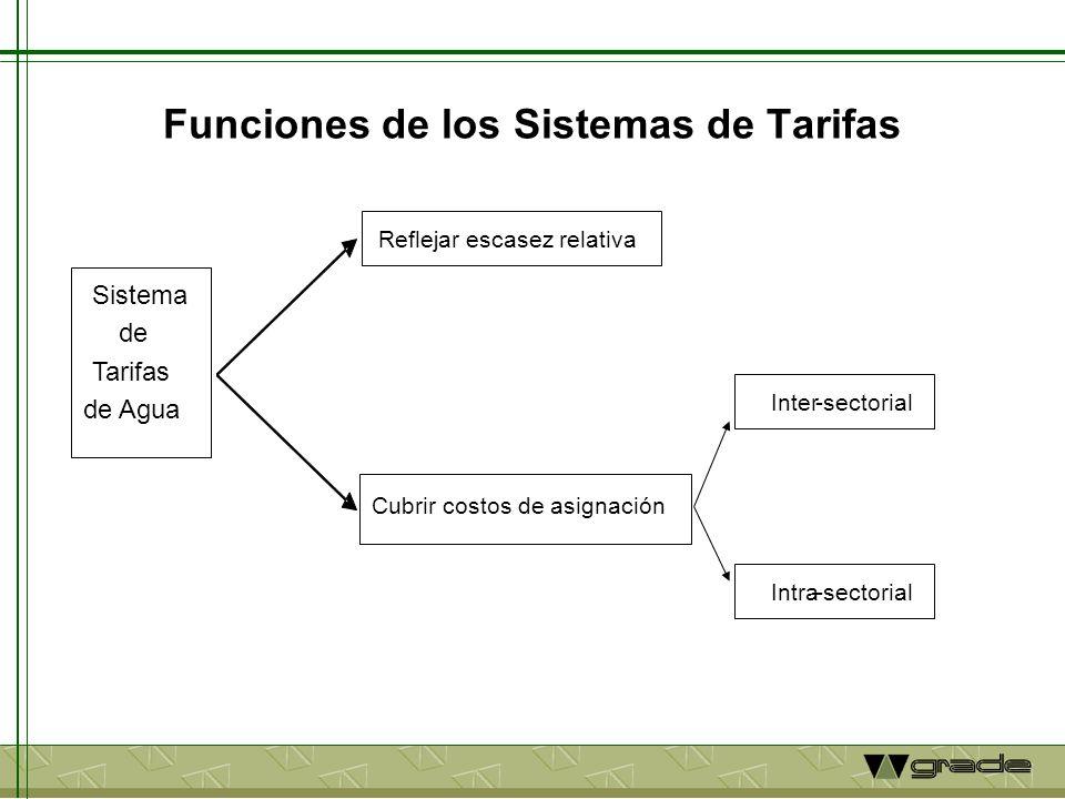 Funciones de los Sistemas de Tarifas Inter-sectorial Intra-sectorial Sistema de Tarifas de Agua Reflejar escasez relativa Cubrir costos de asignación