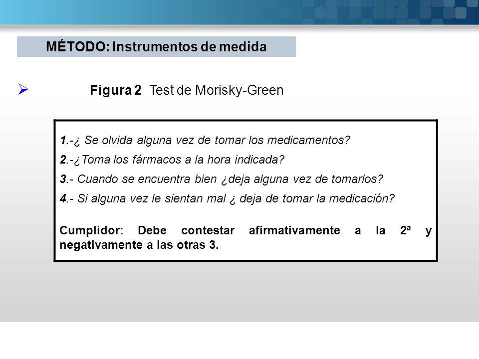 Figura 2 Test de Morisky-Green 1.-¿ Se olvida alguna vez de tomar los medicamentos? 2.-¿Toma los fármacos a la hora indicada? 3.- Cuando se encuentra
