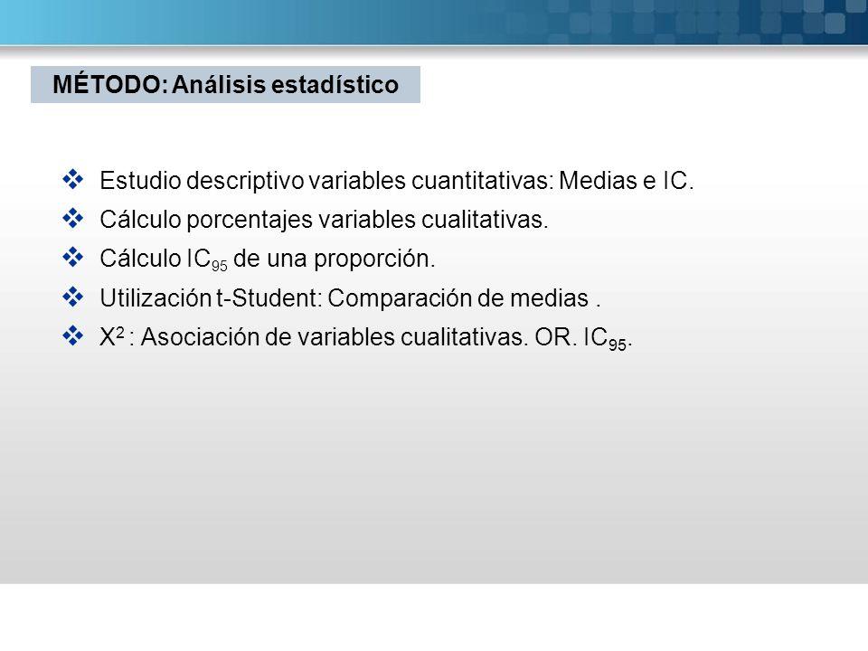 Estudio descriptivo variables cuantitativas: Medias e IC. Cálculo porcentajes variables cualitativas. Cálculo IC 95 de una proporción. Utilización t-S