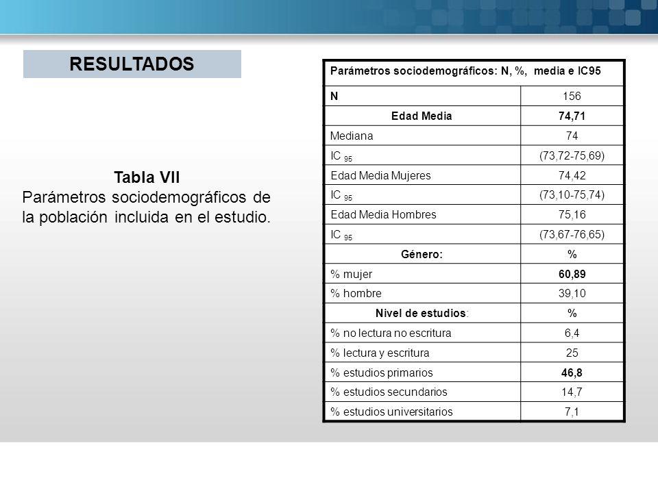 Parámetros sociodemográficos: N, %, media e IC95 N156 Edad Media74,71 Mediana74 IC 95 (73,72-75,69) Edad Media Mujeres74,42 IC 95 (73,10-75,74) Edad M