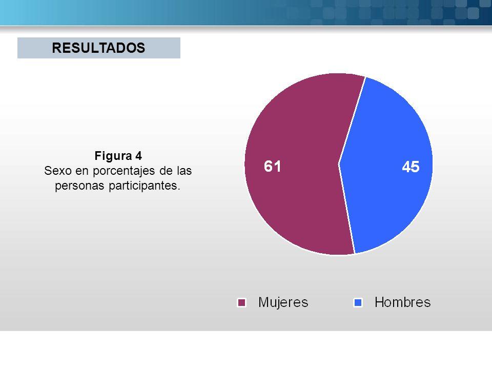 Figura 4 Sexo en porcentajes de las personas participantes. RESULTADOS