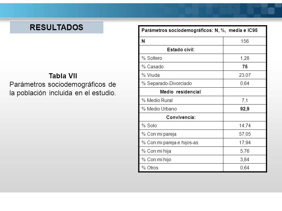 Parámetros sociodemográficos: N, %, media e IC95 N156 Estado civil: % Soltero1,28 % Casado75 % Viuda23,07 % Separado-Divorciado0,64 Medio residencial:
