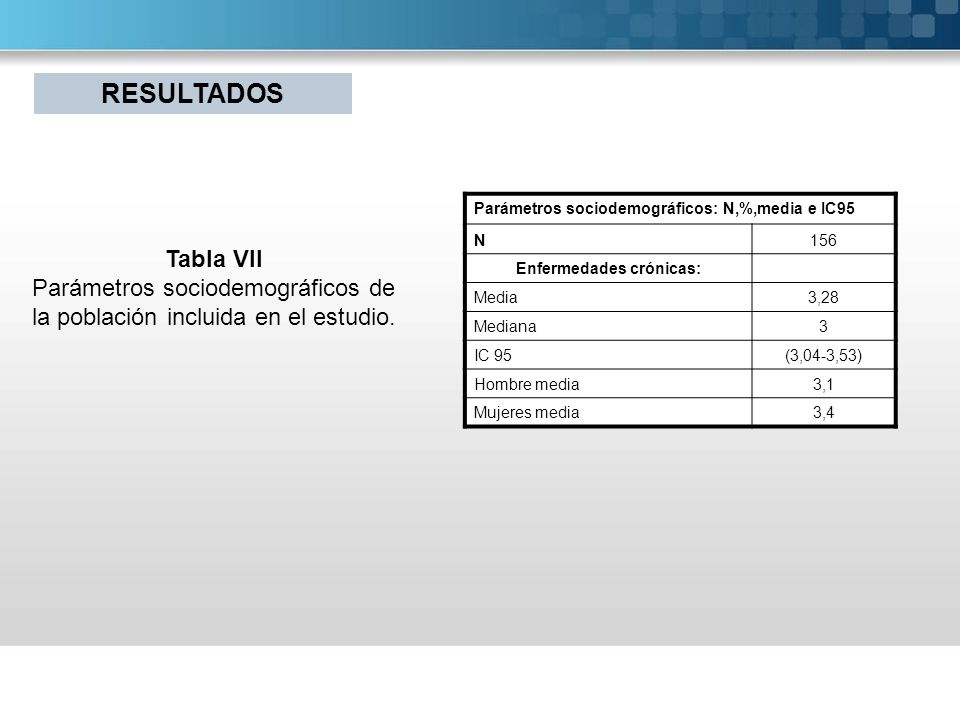 Parámetros sociodemográficos: N,%,media e IC95 N156 Enfermedades crónicas: Media3,28 Mediana3 IC 95(3,04-3,53) Hombre media3,1 Mujeres media3,4 Tabla