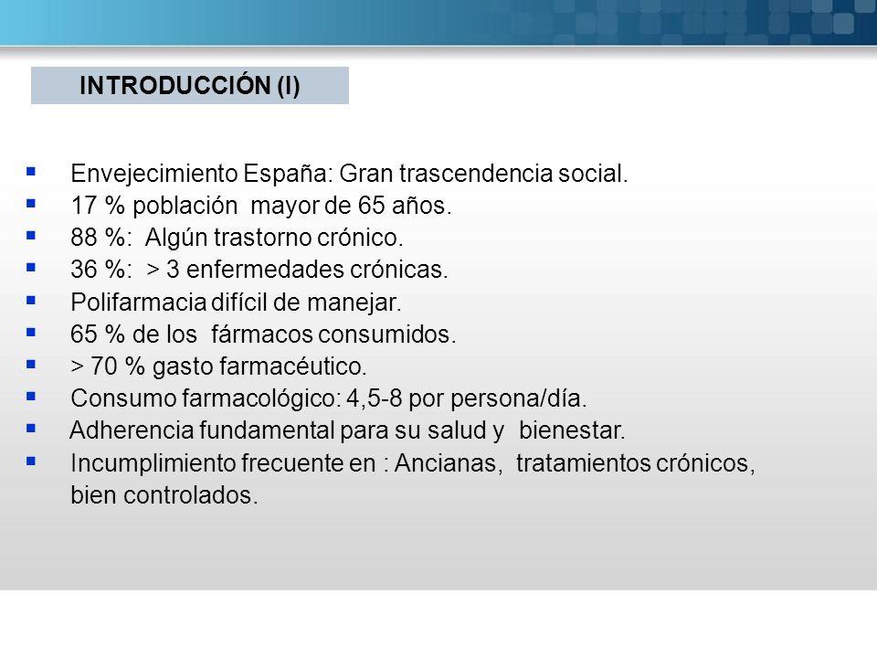 Envejecimiento España: Gran trascendencia social. 17 % población mayor de 65 años. 88 %: Algún trastorno crónico. 36 %: > 3 enfermedades crónicas. Pol